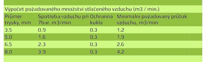 Tabulka DBS 25-50