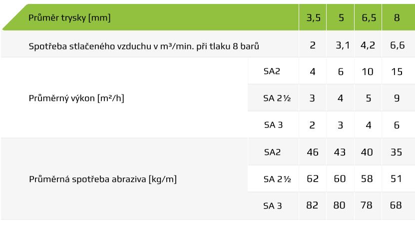 Tabulka spotřeby vzduchu a materiálu pro pískování 2 - 25 a 50l.