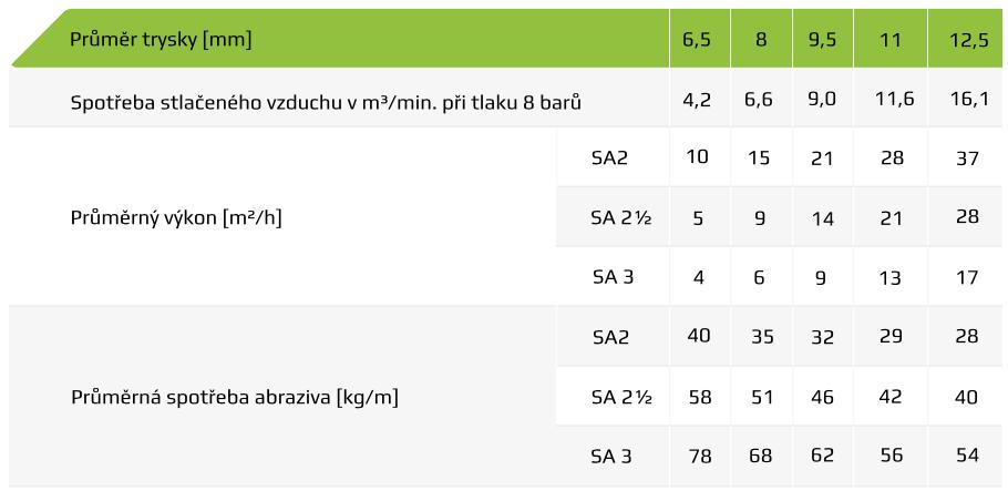 Tabulka spotřeby vzduchu a materiálu pro pískování 2